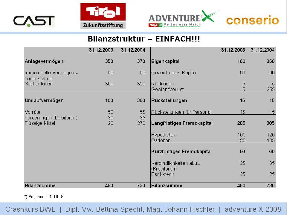 Bilanzstruktur – EINFACH!!!