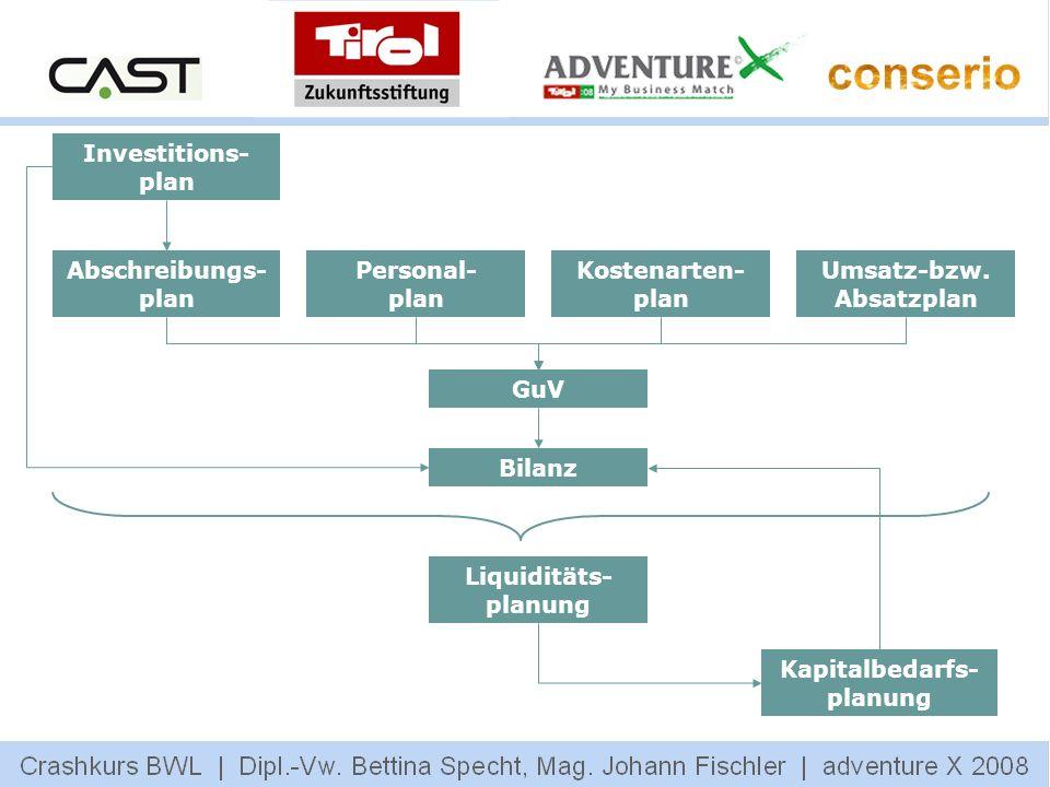 Umsatz-bzw. Absatzplan Kapitalbedarfs-planung