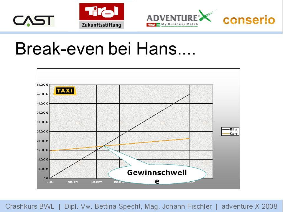 Break-even bei Hans.... Gewinnschwelle