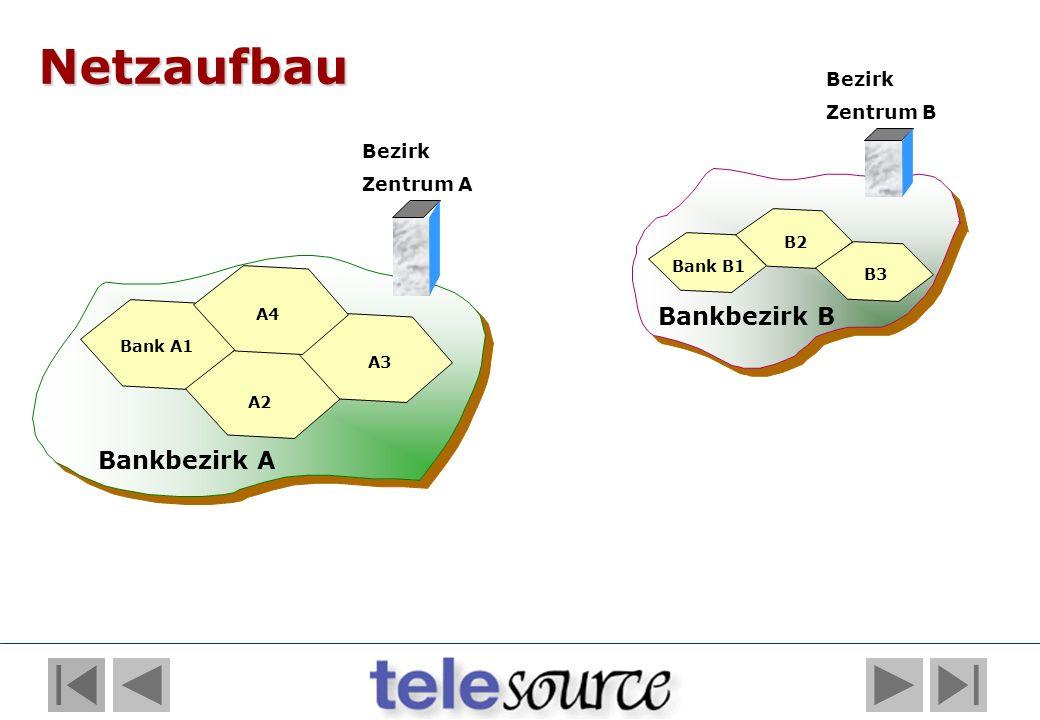 Netzaufbau Bankbezirk B Bankbezirk A Bezirk Zentrum B Bezirk Zentrum A
