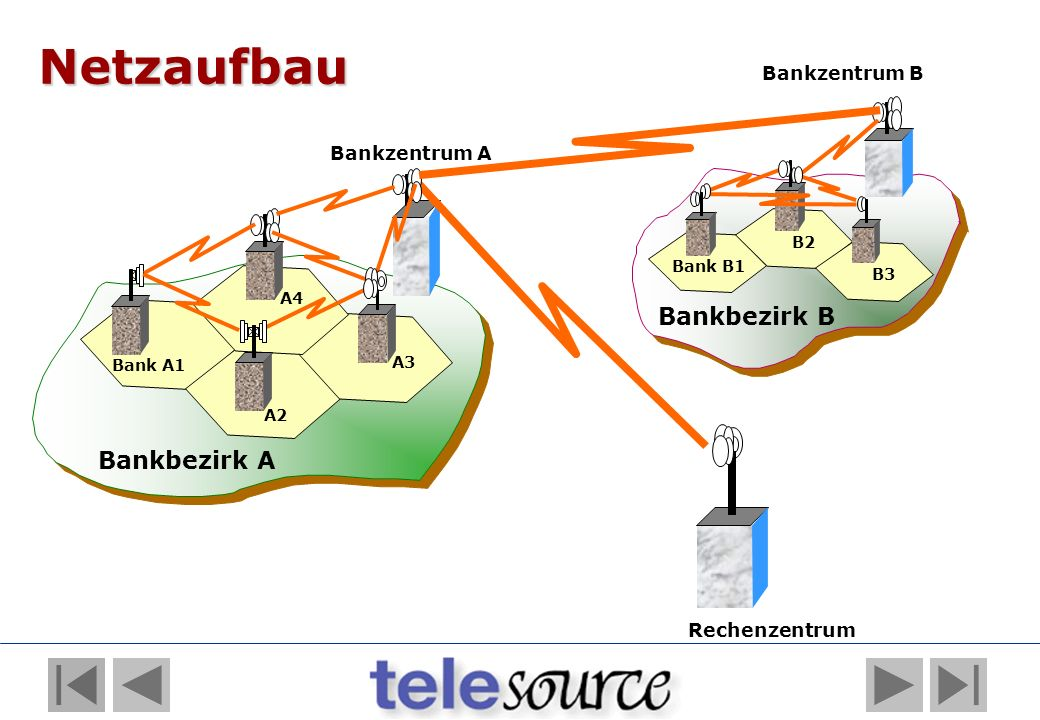 Netzaufbau Bankbezirk B Bankbezirk A Bankzentrum B Bankzentrum A