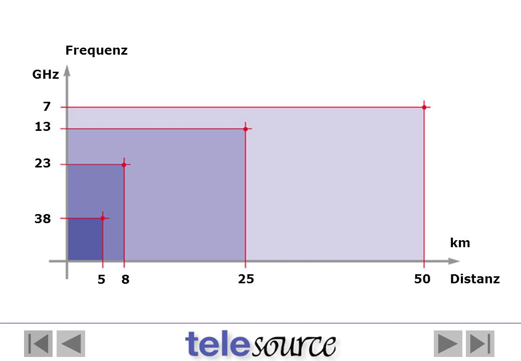 Frequenz GHz 7 13 23 38 km 5 8 25 50 Distanz
