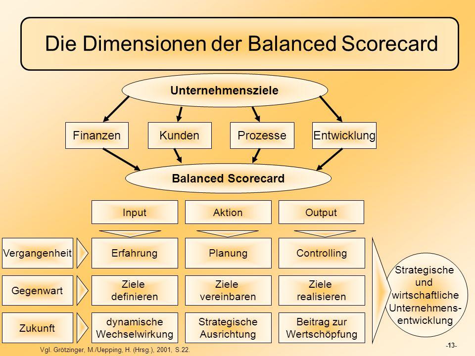 Die Dimensionen der Balanced Scorecard