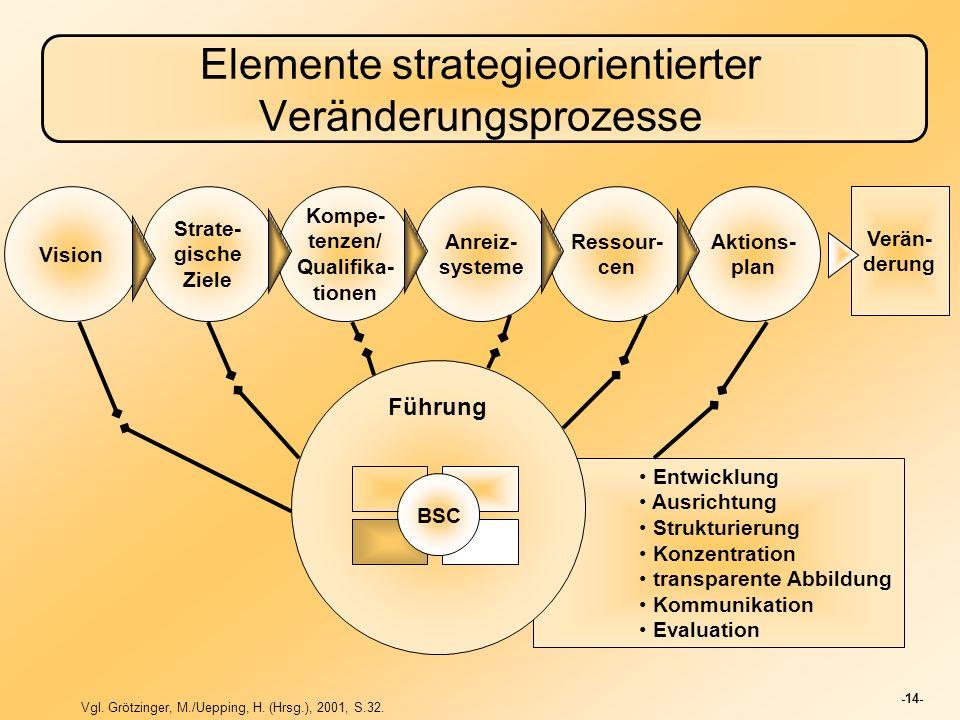 Elemente strategieorientierter Veränderungsprozesse