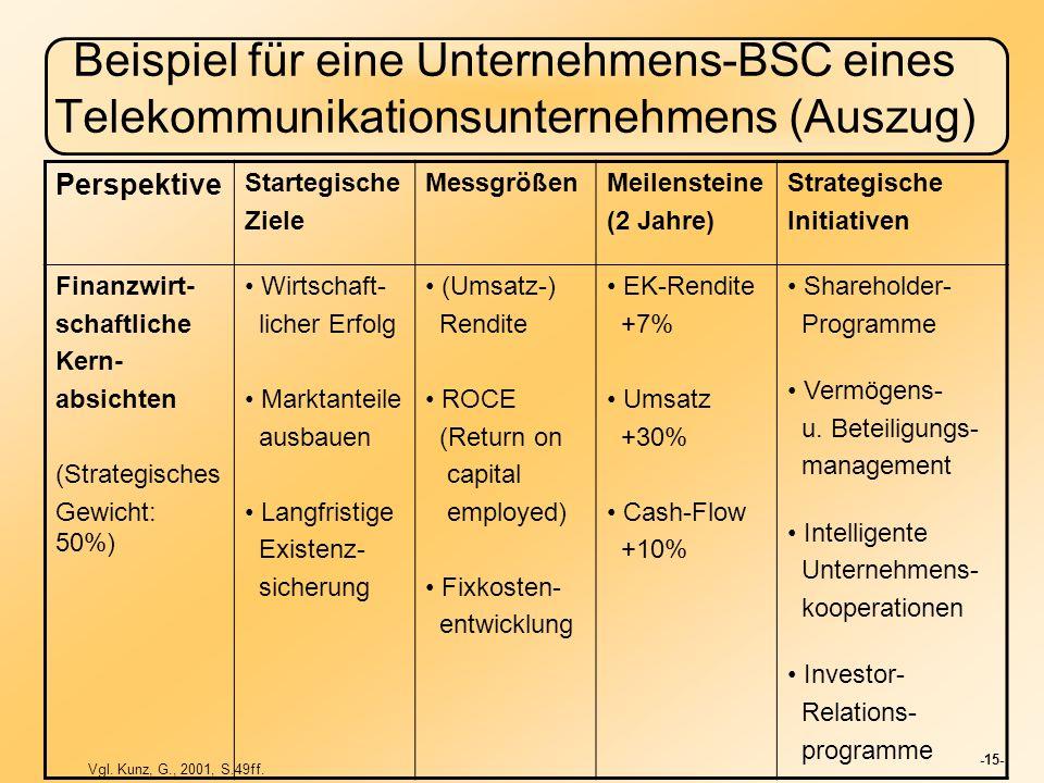 Beispiel für eine Unternehmens-BSC eines Telekommunikationsunternehmens (Auszug)