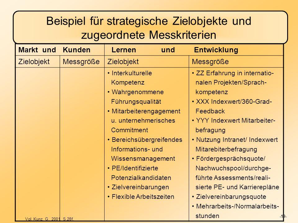 Beispiel für strategische Zielobjekte und zugeordnete Messkriterien