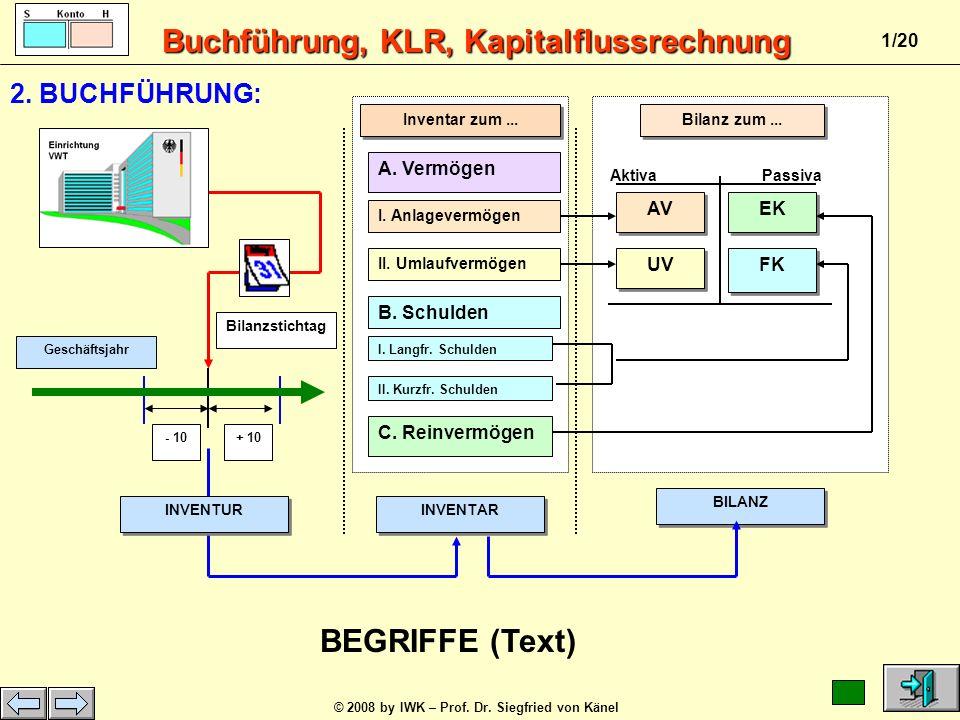BEGRIFFE (Text) 2. BUCHFÜHRUNG: A. Vermögen AV EK UV FK B. Schulden