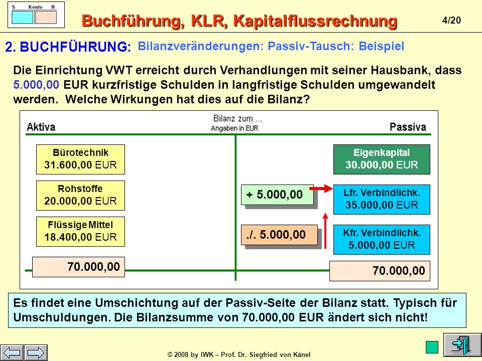 2. BUCHFÜHRUNG: Bilanzveränderungen: Passiv-Tausch: Beispiel