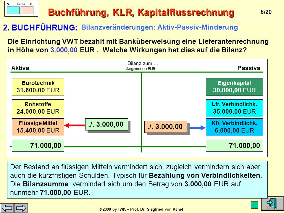 2. BUCHFÜHRUNG: Bilanzveränderungen: Aktiv-Passiv-Minderung