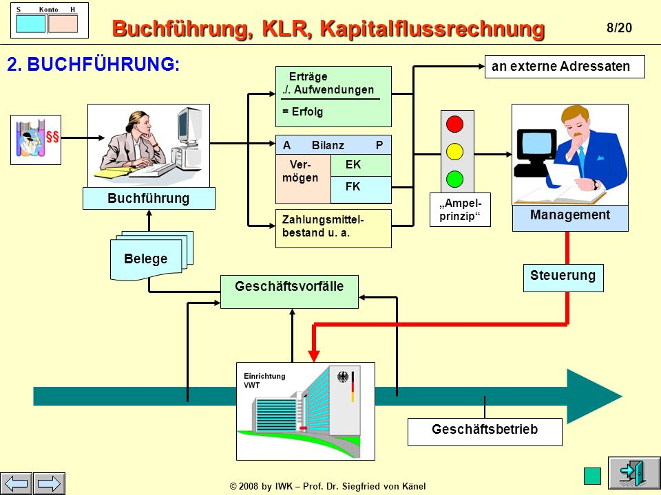 2. BUCHFÜHRUNG: an externe Adressaten Buchführung Management Belege