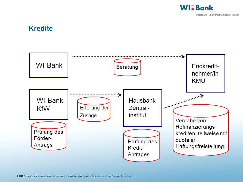 Kredite WI-Bank WI-Bank KfW Endkredit-nehmer/in KMU Hausbank Zentral-