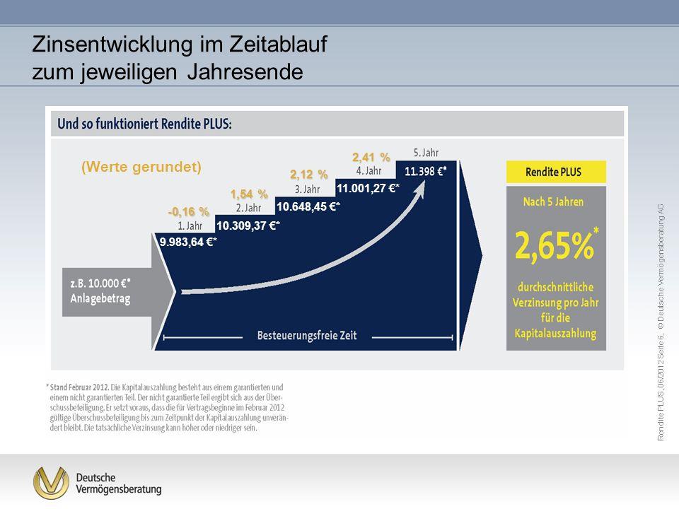 Zinsentwicklung im Zeitablauf zum jeweiligen Jahresende