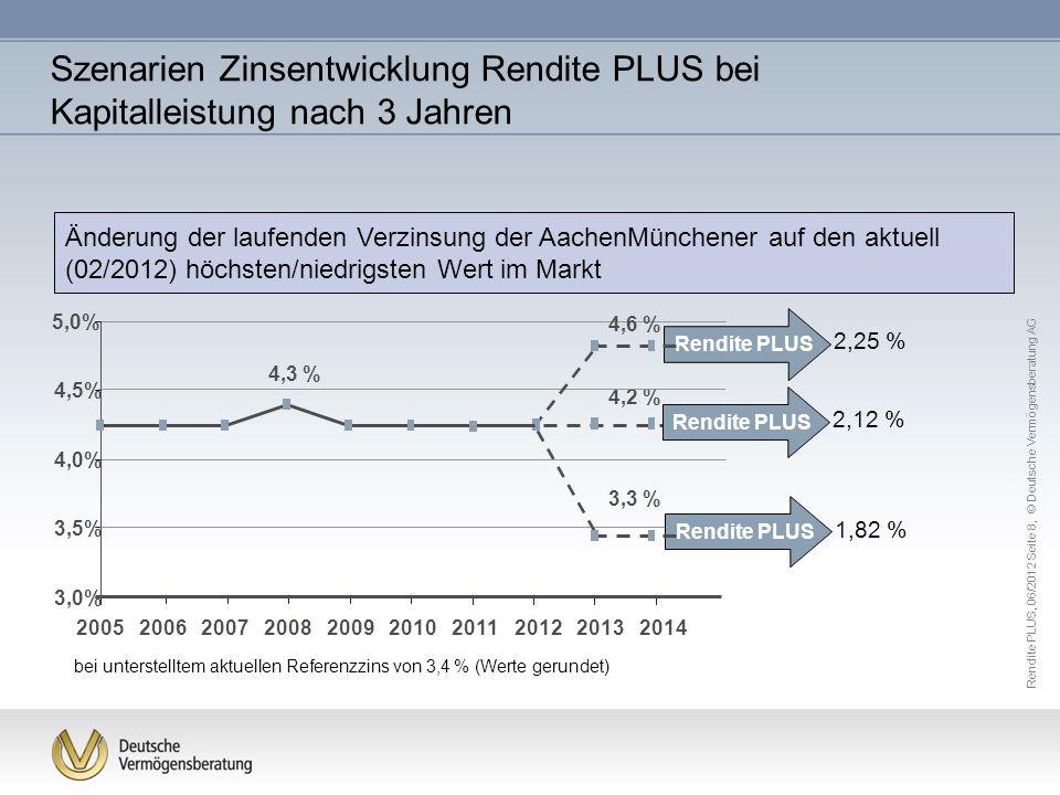 Szenarien Zinsentwicklung Rendite PLUS bei Kapitalleistung nach 3 Jahren