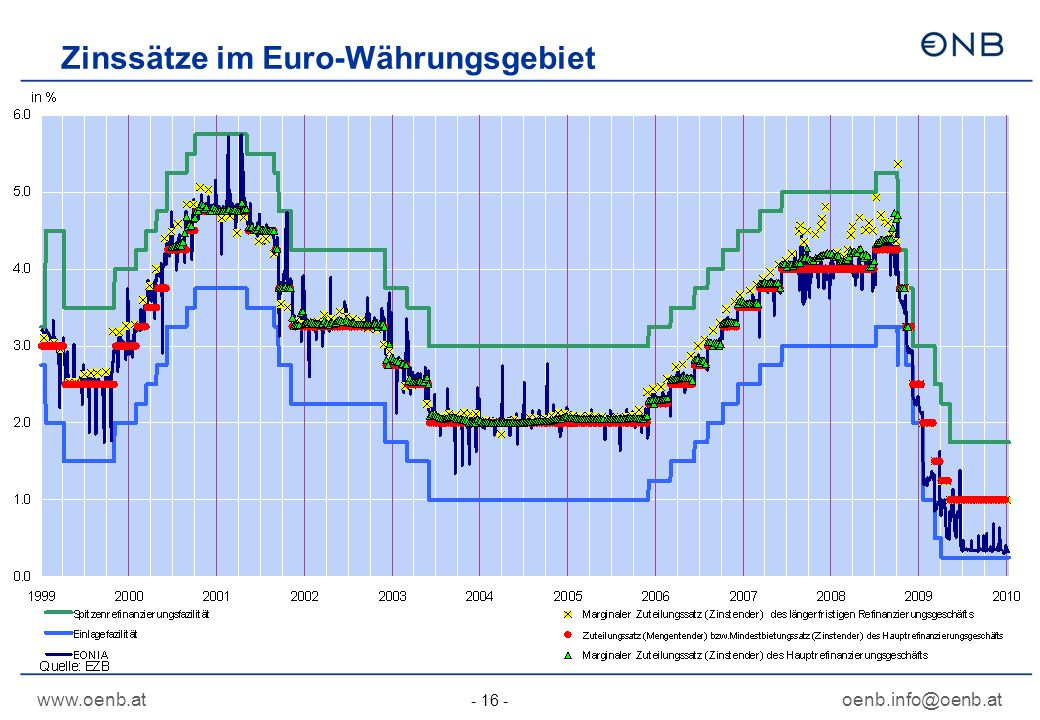 Zinssätze im Euro-Währungsgebiet