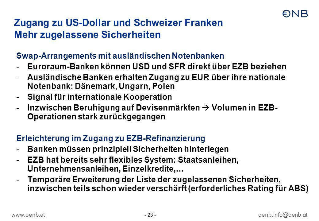 Zugang zu US-Dollar und Schweizer Franken Mehr zugelassene Sicherheiten
