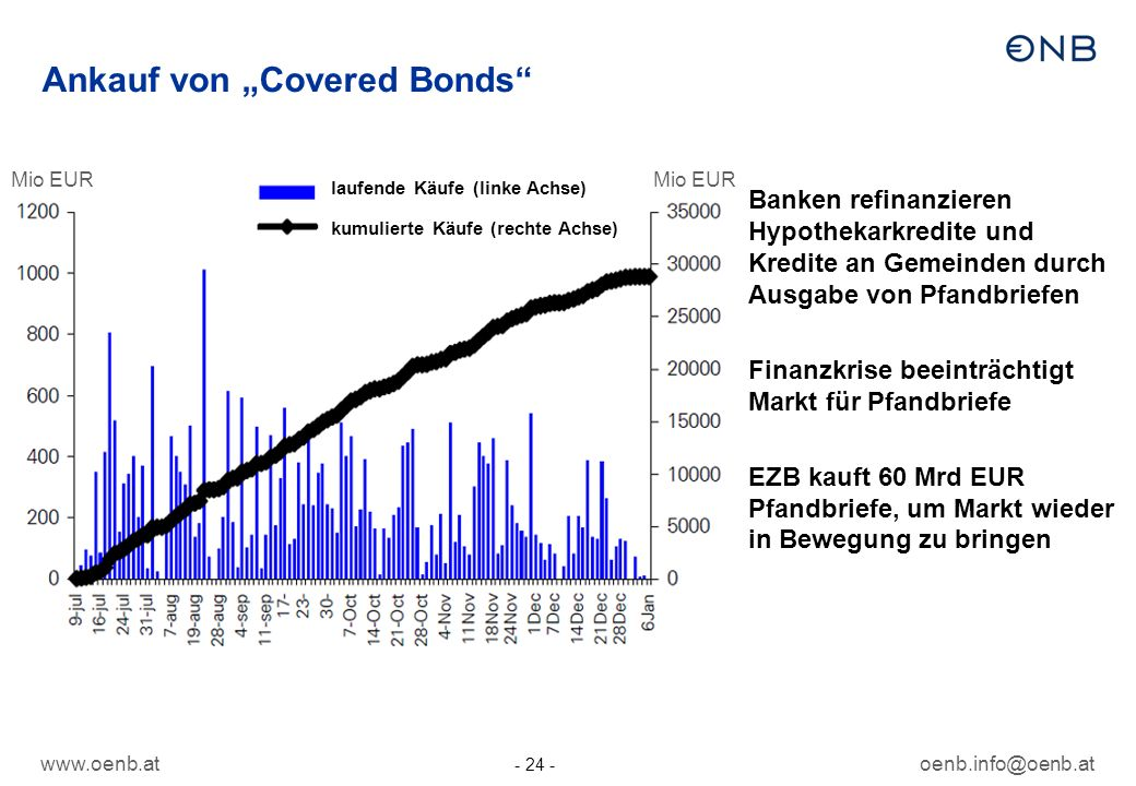 "Ankauf von ""Covered Bonds"