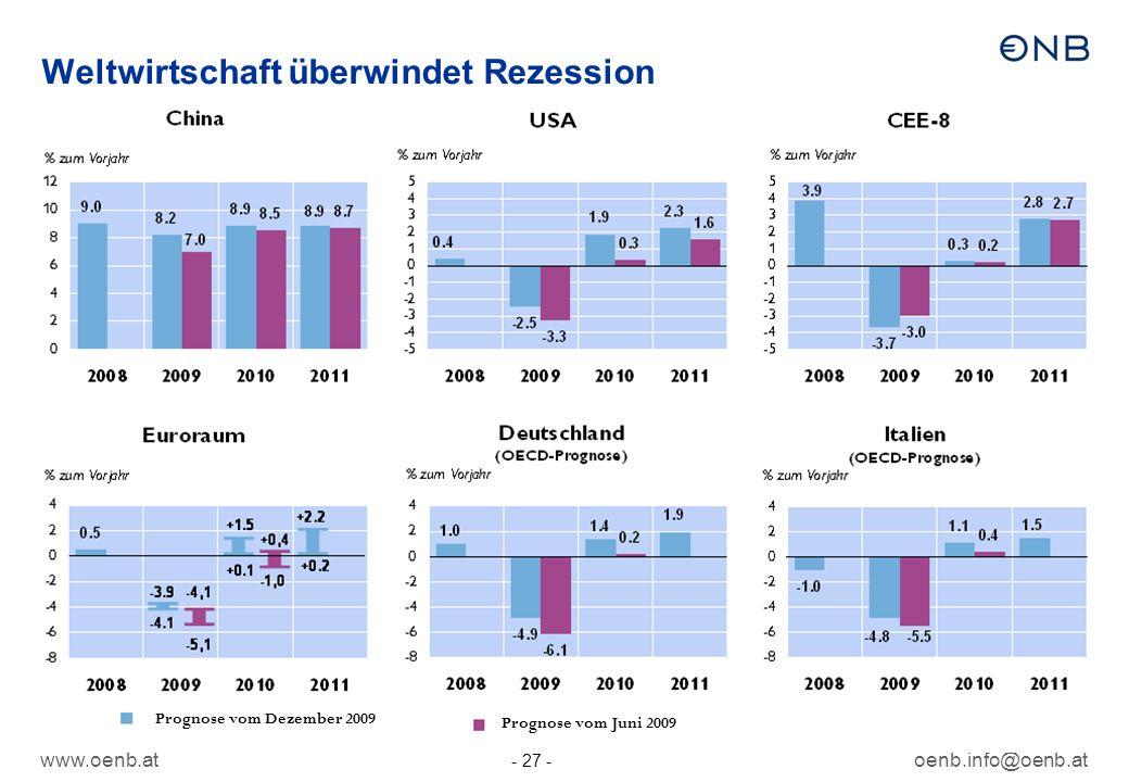 Weltwirtschaft überwindet Rezession