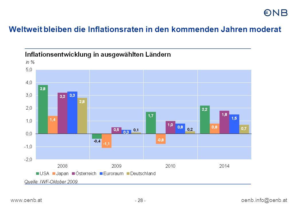Weltweit bleiben die Inflationsraten in den kommenden Jahren moderat