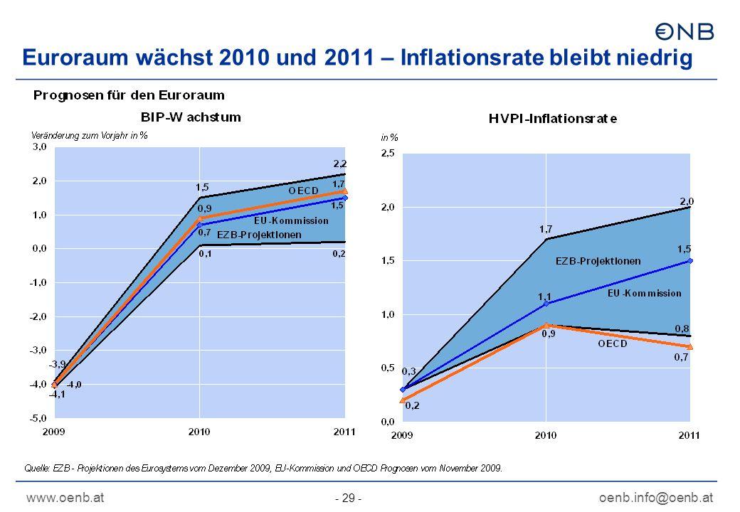 Euroraum wächst 2010 und 2011 – Inflationsrate bleibt niedrig