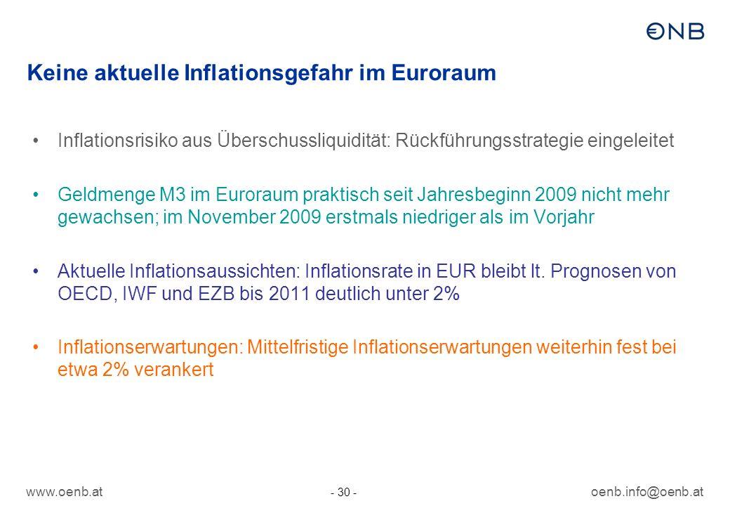 Keine aktuelle Inflationsgefahr im Euroraum