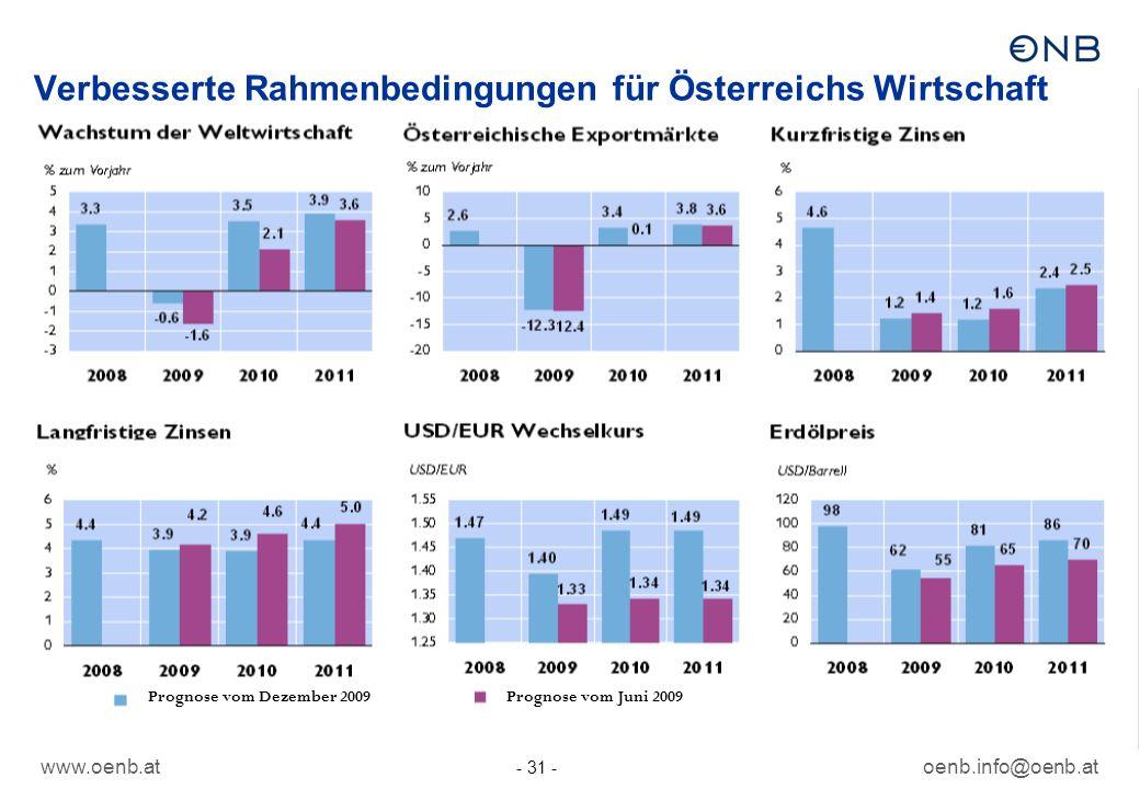 Verbesserte Rahmenbedingungen für Österreichs Wirtschaft