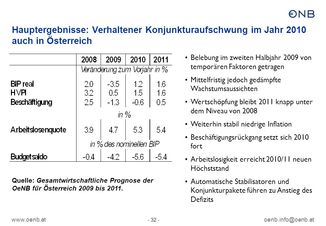 Hauptergebnisse: Verhaltener Konjunkturaufschwung im Jahr 2010 auch in Österreich