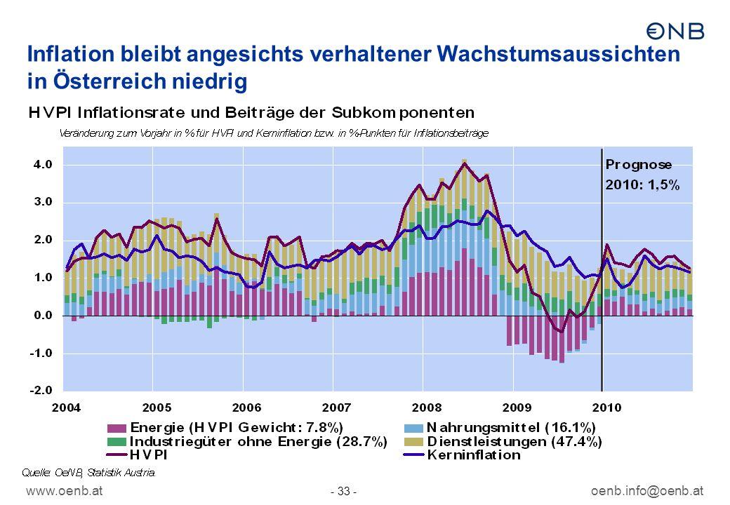 Inflation bleibt angesichts verhaltener Wachstumsaussichten in Österreich niedrig