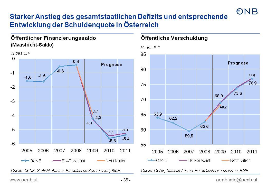 Starker Anstieg des gesamtstaatlichen Defizits und entsprechende Entwicklung der Schuldenquote in Österreich