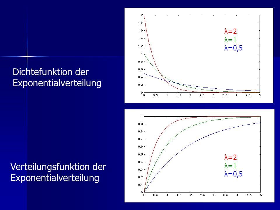 Dichtefunktion der Exponentialverteilung