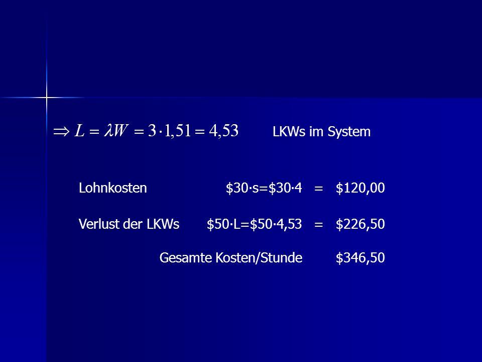 LKWs im System Lohnkosten. $30∙s=$30∙4. = $120,00. Verlust der LKWs. $50∙L=$50∙4,53. $226,50.