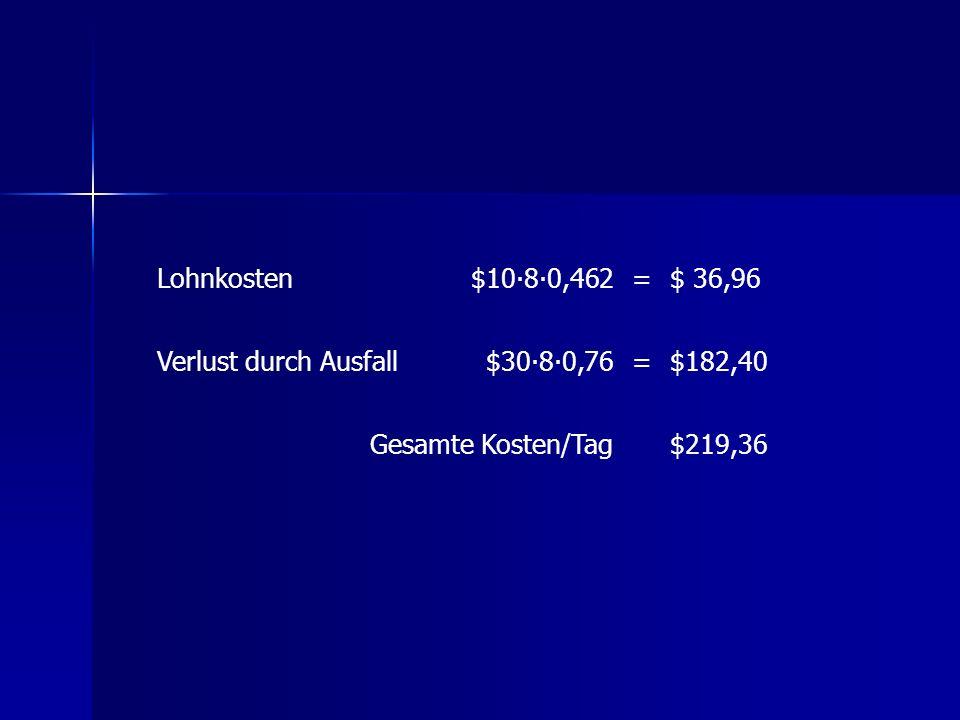 Lohnkosten $10∙8∙0,462. = $ 36,96. Verlust durch Ausfall. $30∙8∙0,76. $182,40. Gesamte Kosten/Tag.