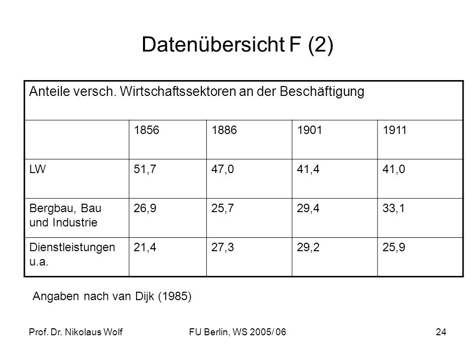 Datenübersicht F (2) Anteile versch. Wirtschaftssektoren an der Beschäftigung. 1856. 1886. 1901.