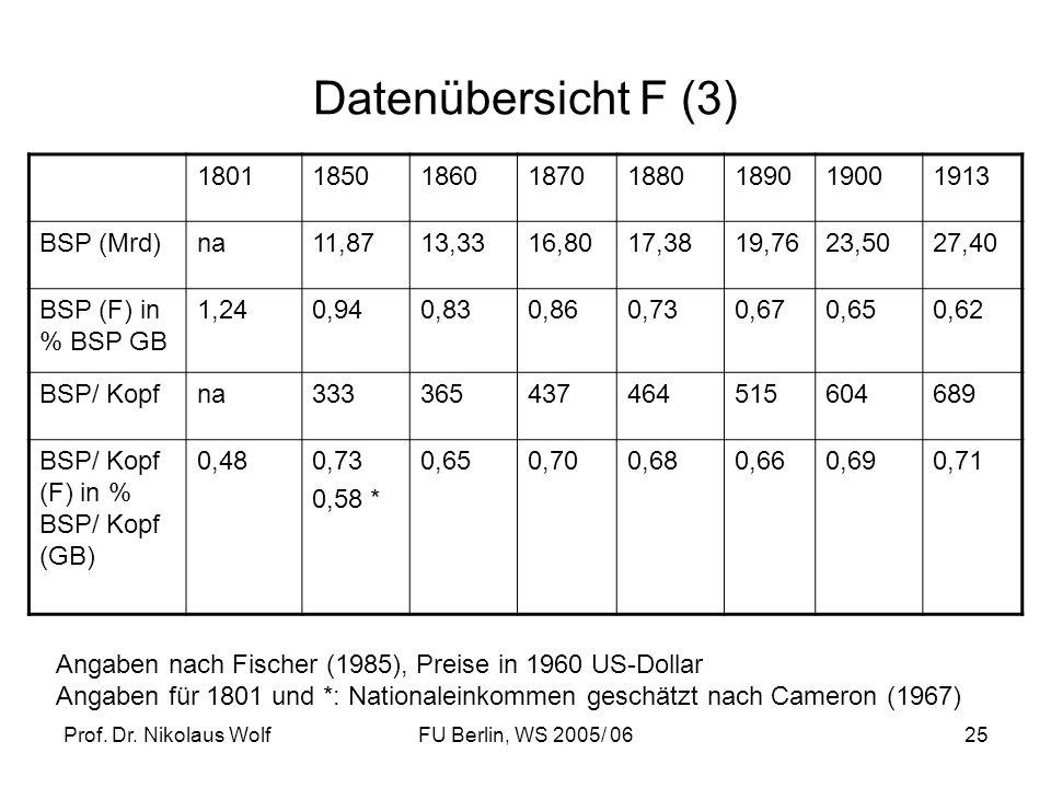 Datenübersicht F (3) 1801 1850 1860 1870 1880 1890 1900 1913 BSP (Mrd)