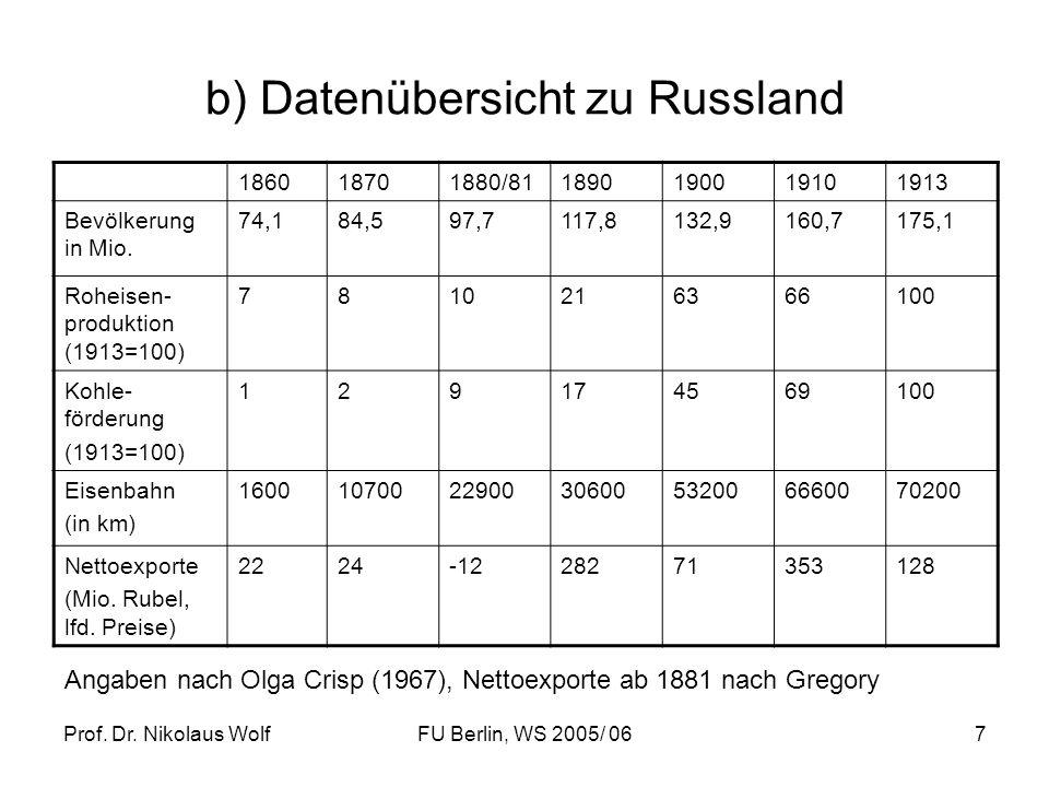 b) Datenübersicht zu Russland