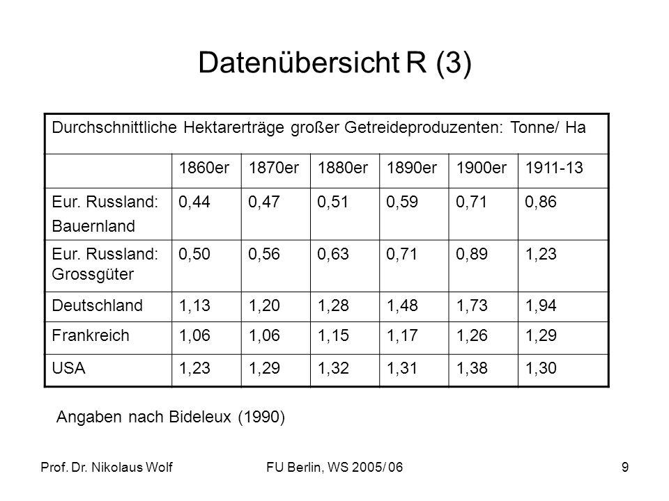 Datenübersicht R (3) Durchschnittliche Hektarerträge großer Getreideproduzenten: Tonne/ Ha. 1860er.