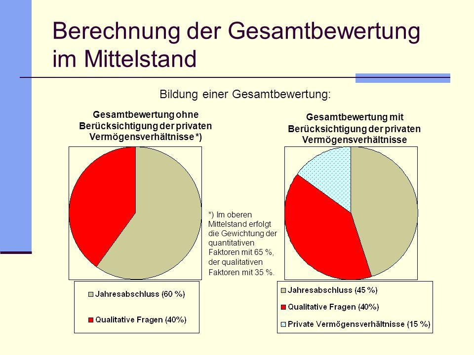 Berechnung der Gesamtbewertung im Mittelstand