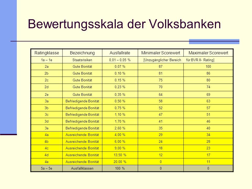 Bewertungsskala der Volksbanken