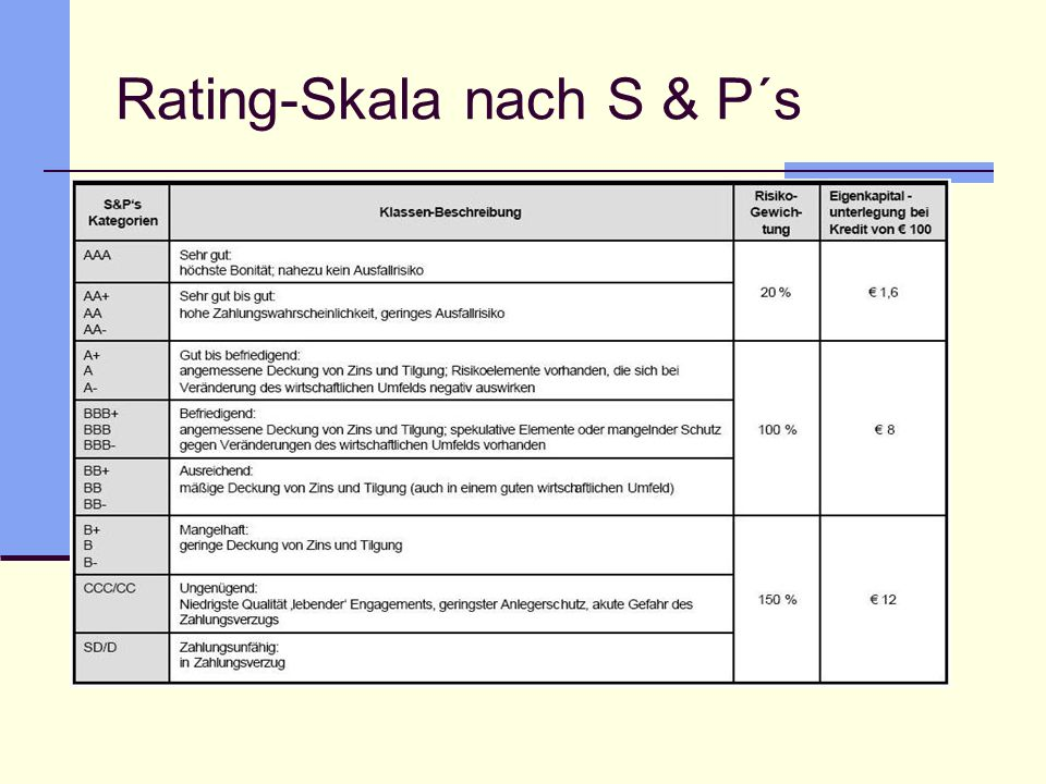 Rating-Skala nach S & P´s