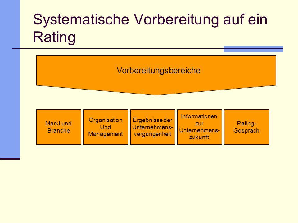 Systematische Vorbereitung auf ein Rating