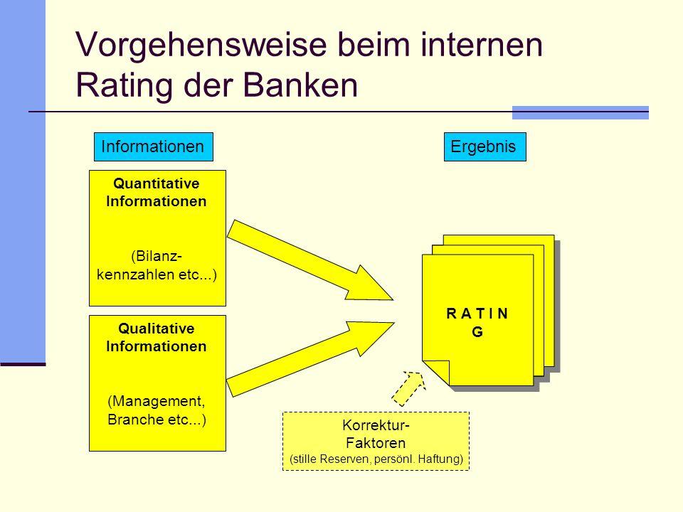 Vorgehensweise beim internen Rating der Banken