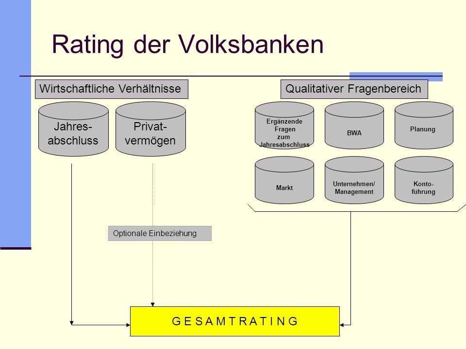 Rating der Volksbanken