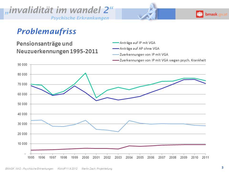Problemaufriss Pensionsanträge und Neuzuerkennungen 1995-2011