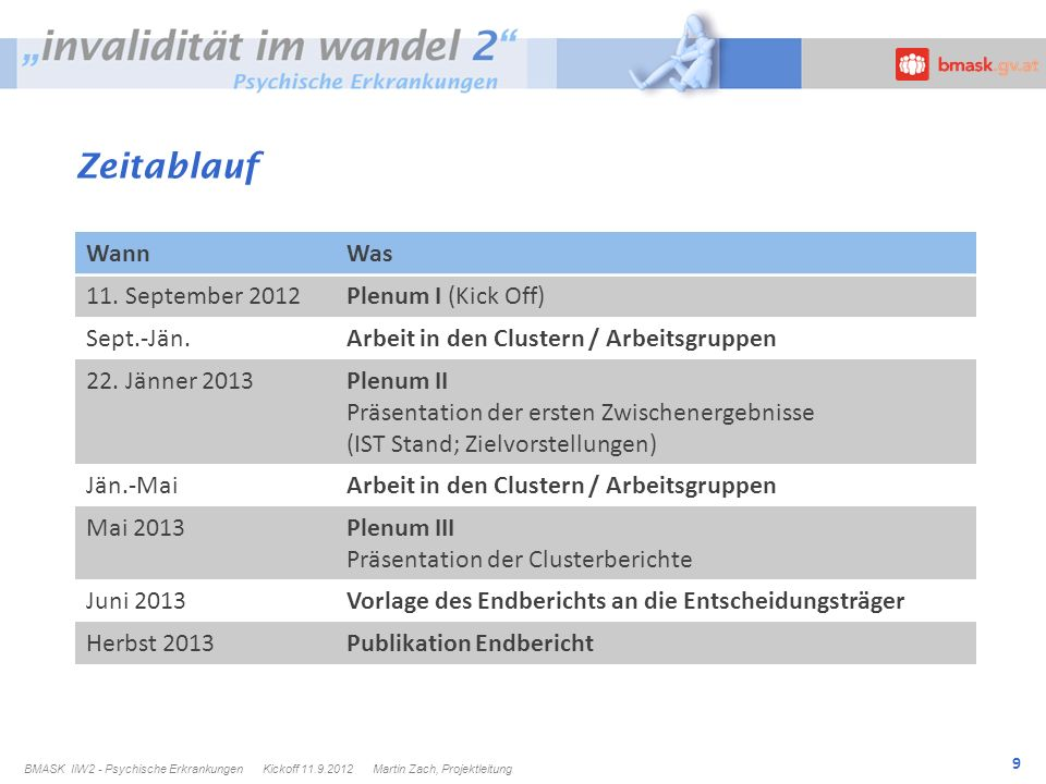 Zeitablauf Wann Was 11. September 2012 Plenum I (Kick Off) Sept.-Jän.