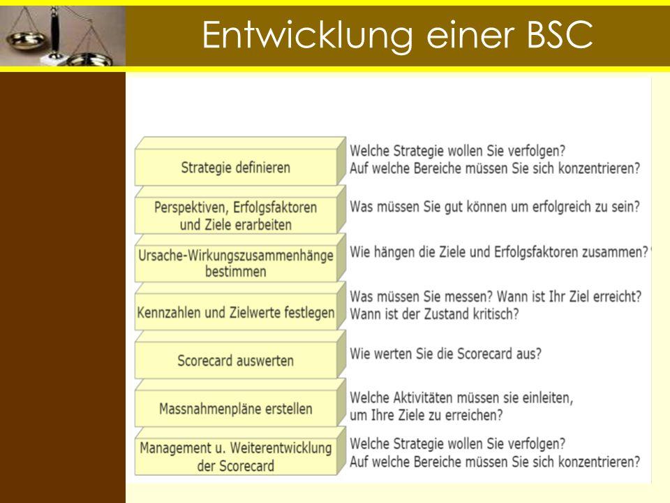Balanced Scorecard 28.03.2017 Entwicklung einer BSC