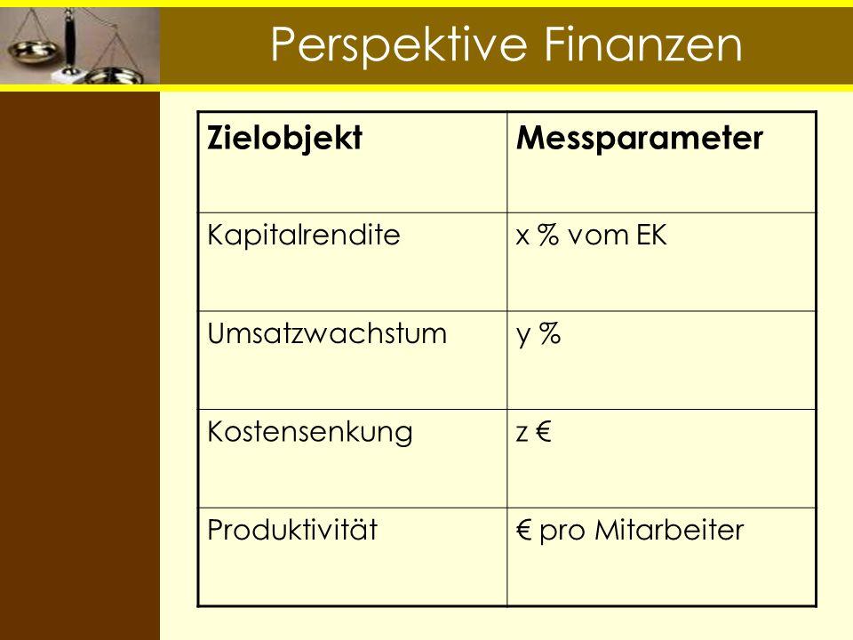 Perspektive Finanzen Zielobjekt Messparameter Kapitalrendite