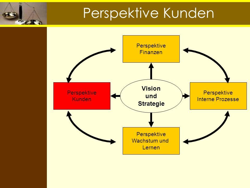 Perspektive Kunden Vision und Strategie Perspektive Finanzen