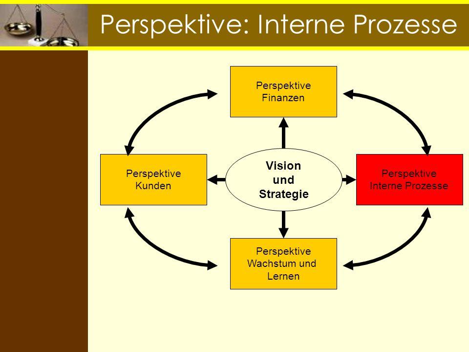Perspektive: Interne Prozesse