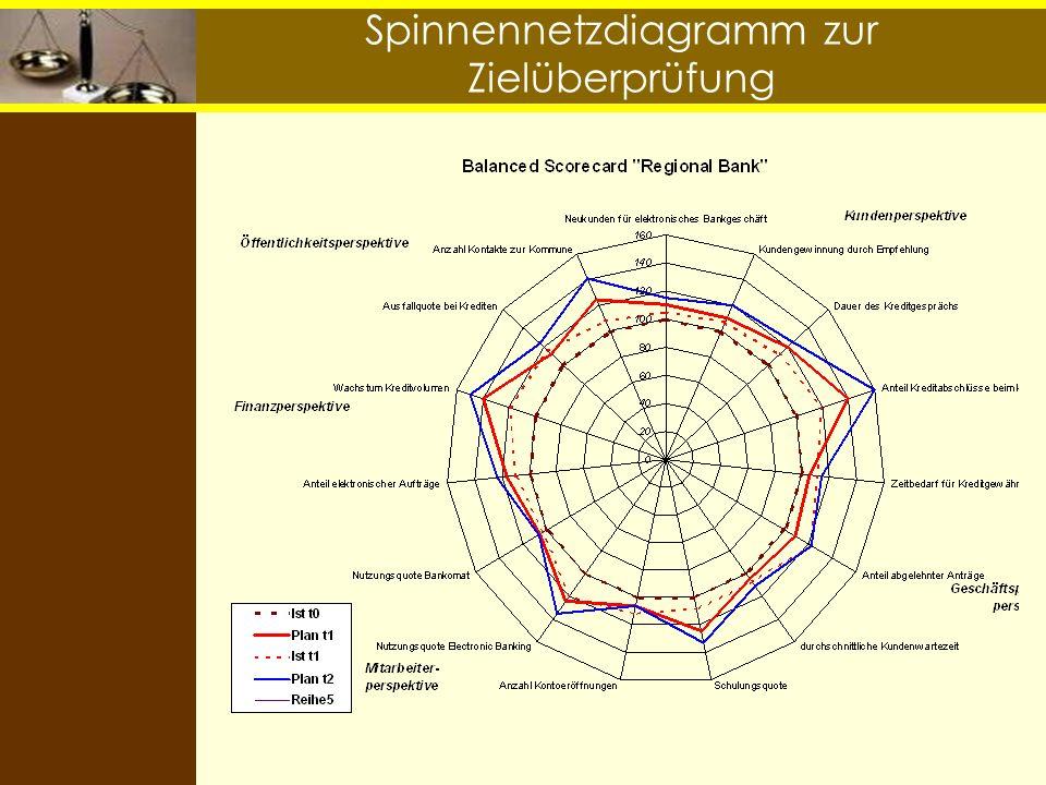 Spinnennetzdiagramm zur Zielüberprüfung