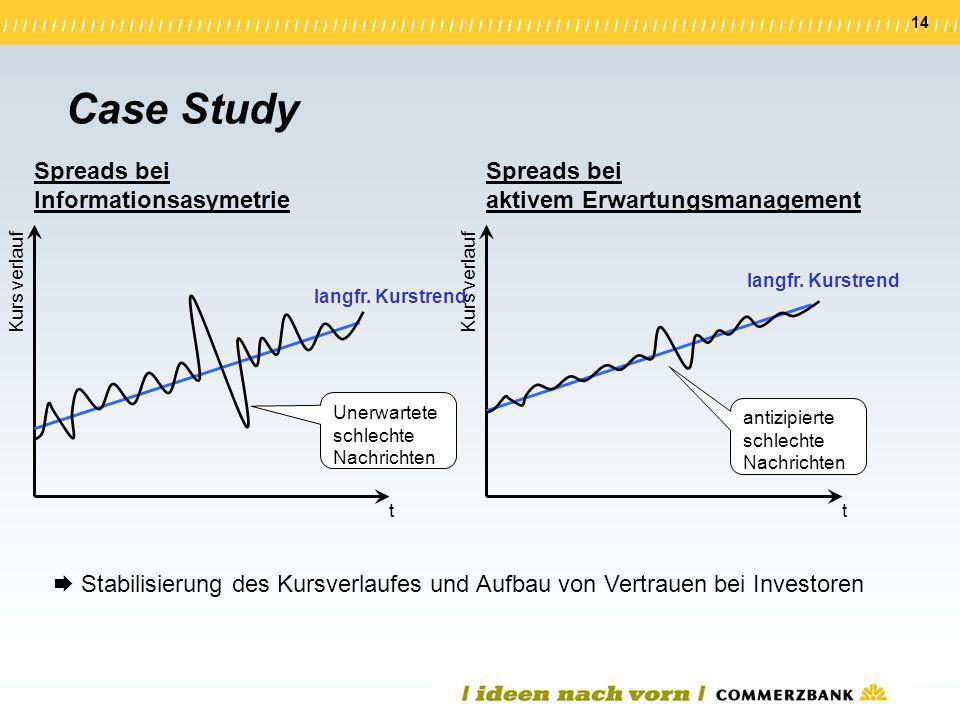 Case Study Spreads bei Informationsasymetrie