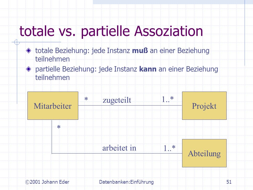 totale vs. partielle Assoziation
